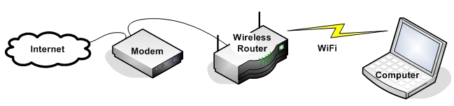 Typical home WiFi setup